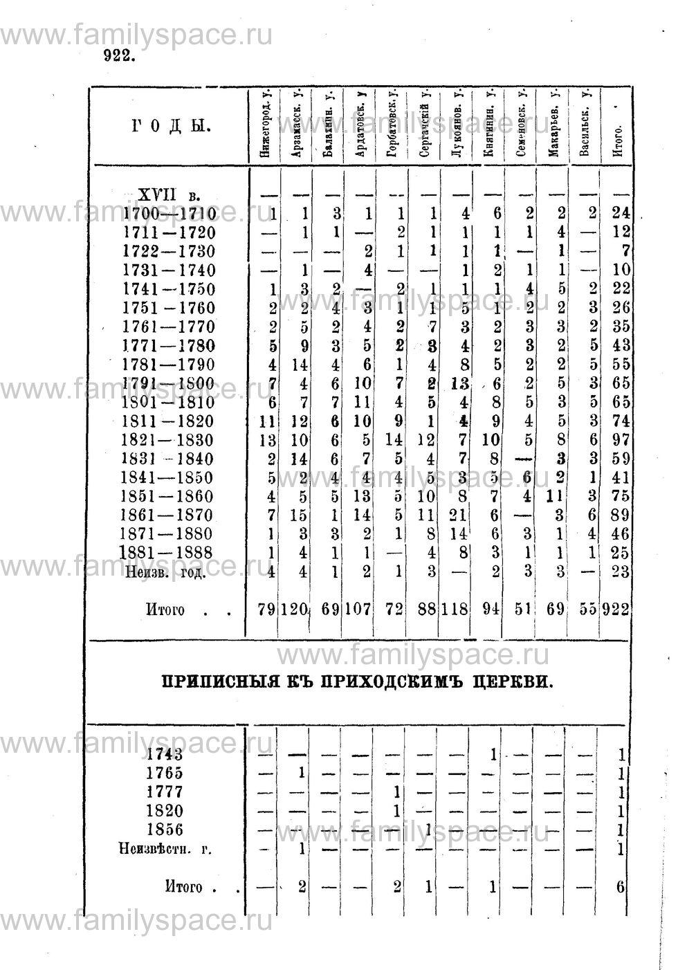 Поиск по фамилии - Адрес-календарь Нижегородской епархии на 1888 год, страница 1922