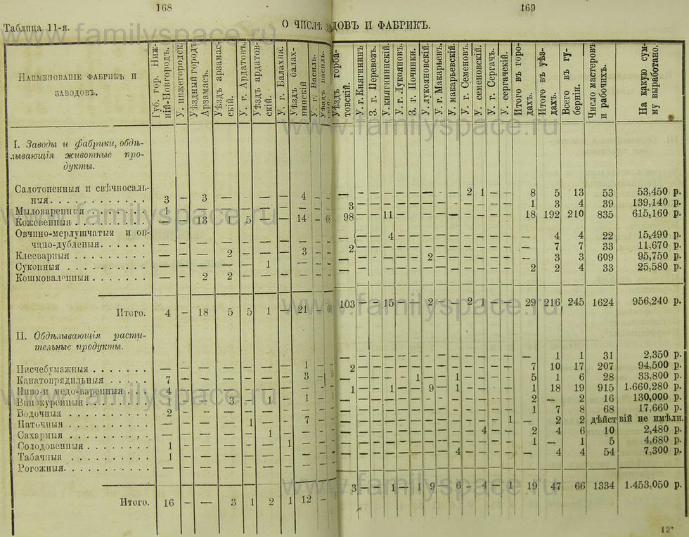 Поиск по фамилии - Памятная книжка Нижегородской губернии на 1865 год, страница 1168
