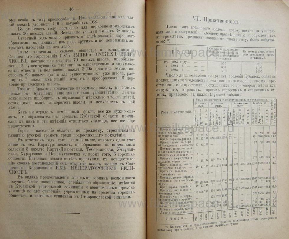 Поиск по фамилии - Кубанский календарь на 1898 год, страница 2046