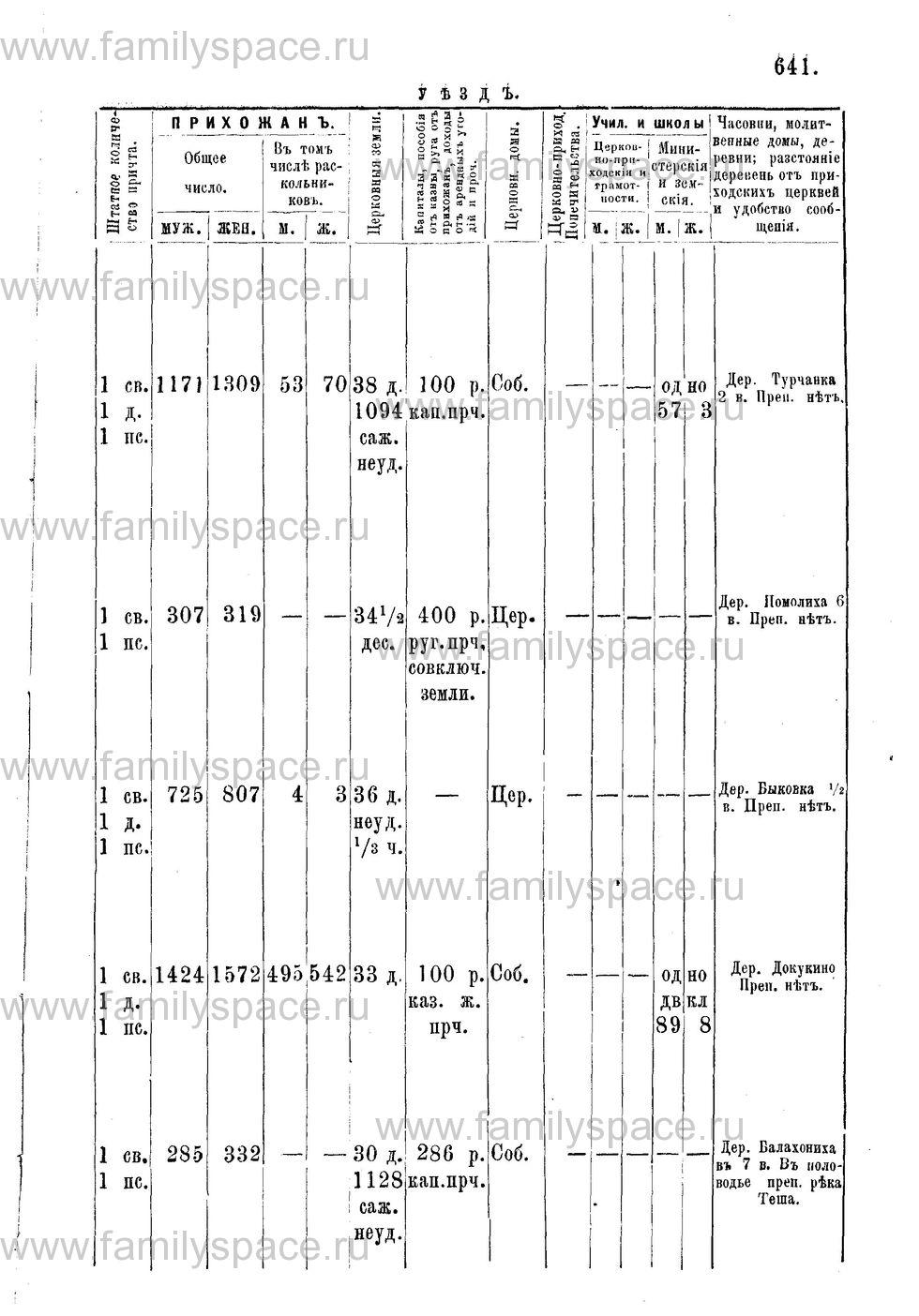 Поиск по фамилии - Адрес-календарь Нижегородской епархии на 1888 год, страница 1641
