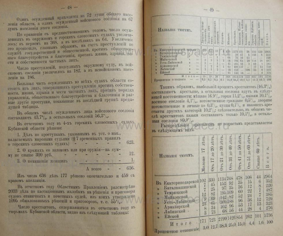 Поиск по фамилии - Кубанский календарь на 1898 год, страница 2048