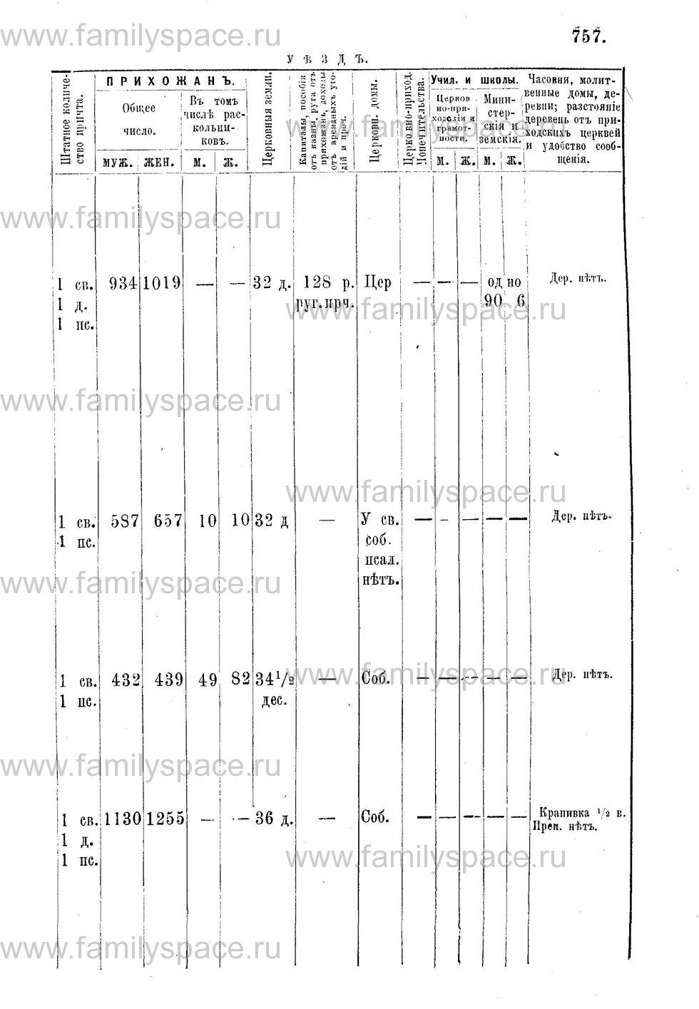 Поиск по фамилии - Адрес-календарь Нижегородской епархии на 1888 год, страница 1757
