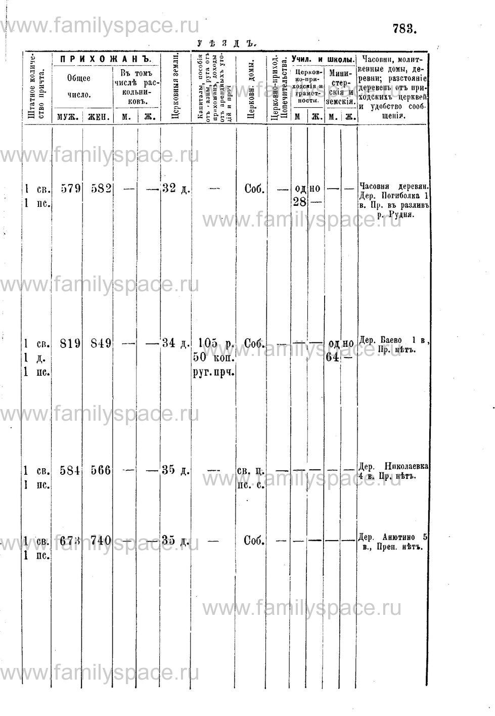 Поиск по фамилии - Адрес-календарь Нижегородской епархии на 1888 год, страница 1783