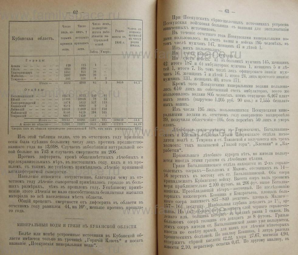 Поиск по фамилии - Кубанский календарь на 1898 год, страница 2062