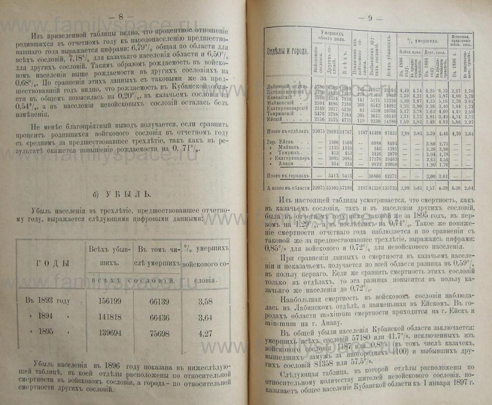 Поиск по фамилии - Кубанский календарь на 1898 год, страница 2008