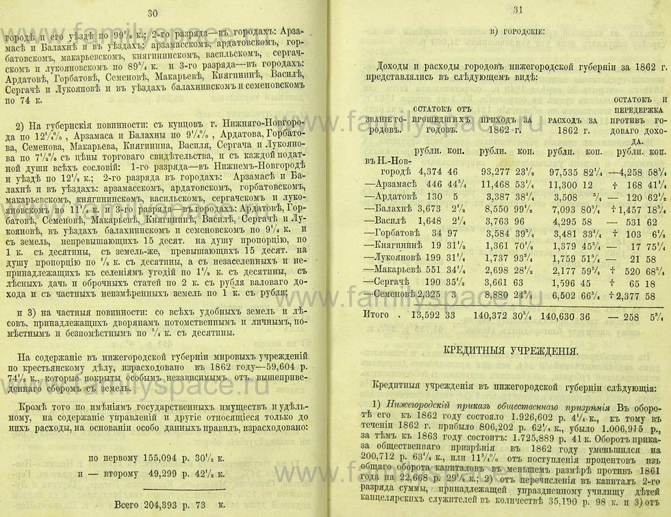 Поиск по фамилии - Памятная книжка Нижегородской губернии на 1865 год, страница 1030