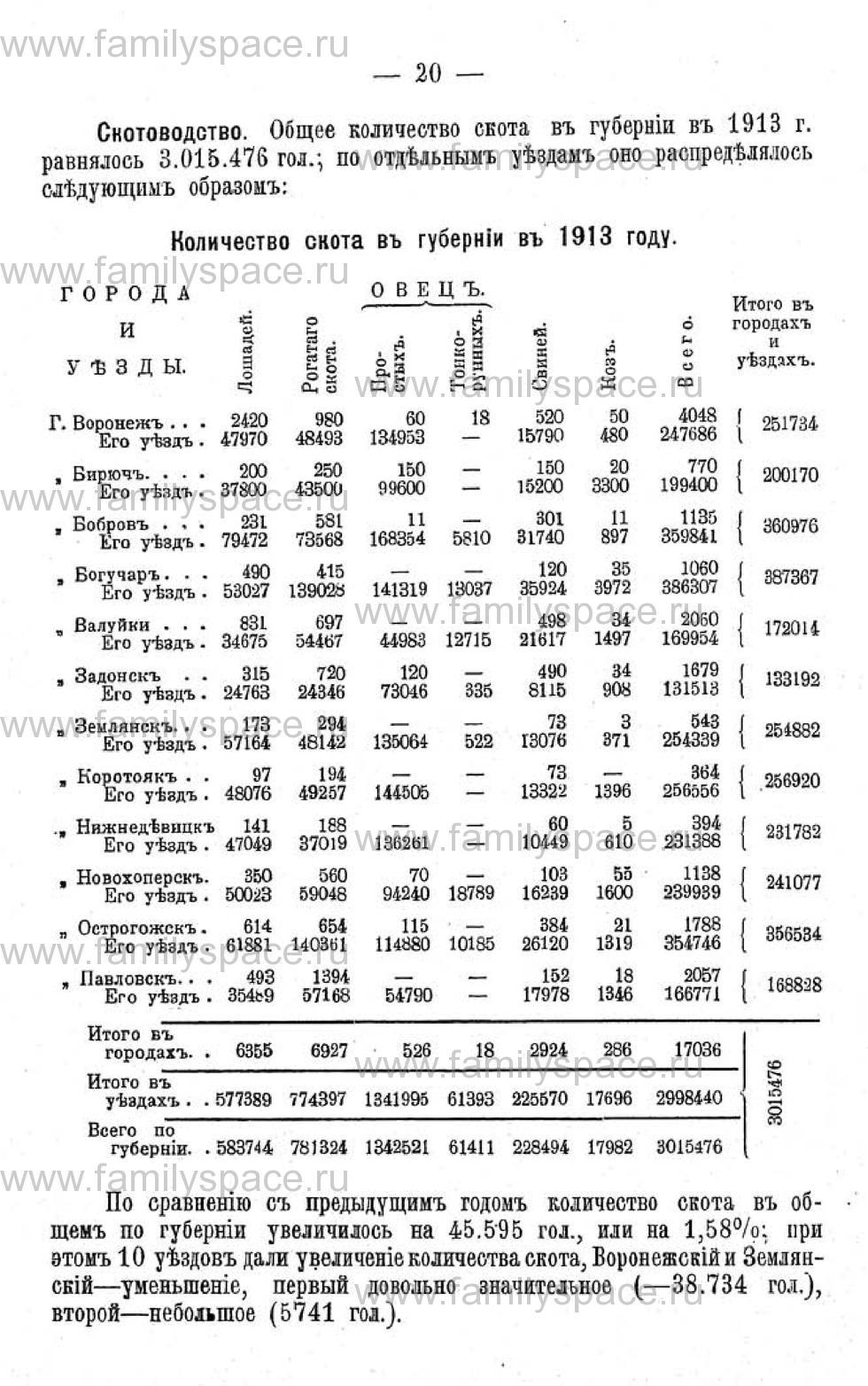 Поиск по фамилии - Памятная книжка Воронежской губернии на 1915 год, страница 2020
