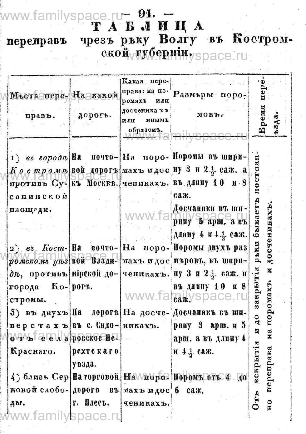 Поиск по фамилии - Памятная книжка Костромской губернии на 1853 год, страница 91